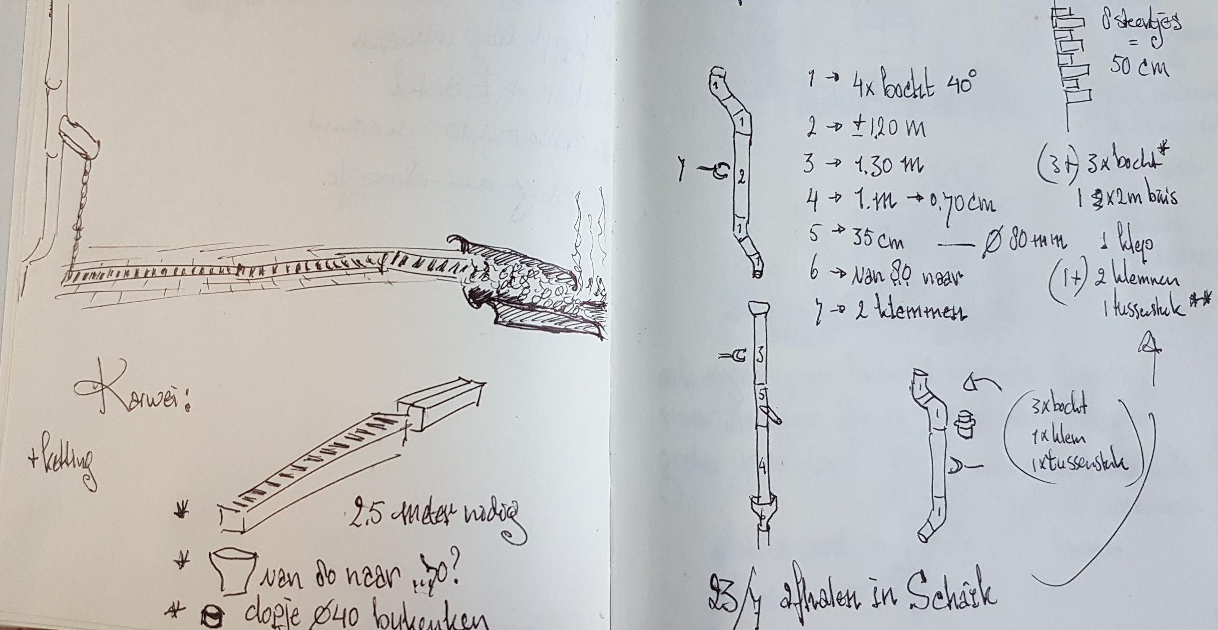 tekening met gewenste situatie: een lange goot